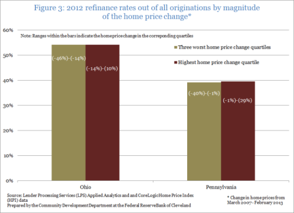 Figure 3: 2012 refinance rates out of all originations by magnitude of the home price change*