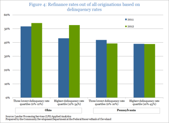 Figure 4: Refinance rates out of all originations based on delinquency rates