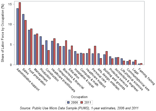 Chart 3: Distribution of full-year workers, aged 18-35, in occupations by year in Cincinnati MSA, 2006 and 2011
