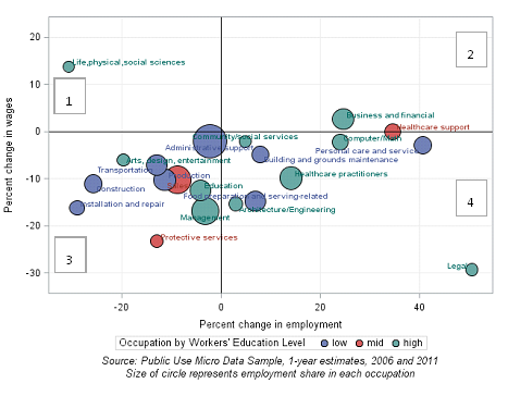 Chart 6: Employment and real wage growth between 2006 and 2011 in Cincinnati MSA, full-time, full-year workers aged 18 and older