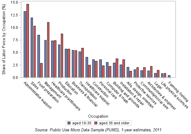 Chart 2: Distribution of workers in occupations by age groups in Cleveland MSA, 2011