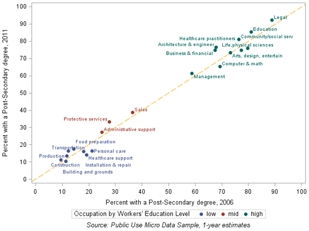 Chart 5: Shifts in the share of workers in the Cleveland MSA with a post-secondary degree by occupation. Workers aged 18 and older, 2006 and 2011