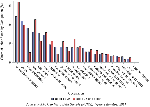 Chart 2: Distribution of full-year workers in occupations by age group in Pittsburgh MSA, 2011