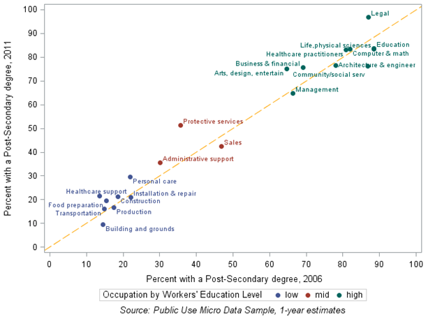Chart 5: Shifts in the share of workers with a post-secondary degree by occupation. Workers aged 18 and older, 2006 & 2011