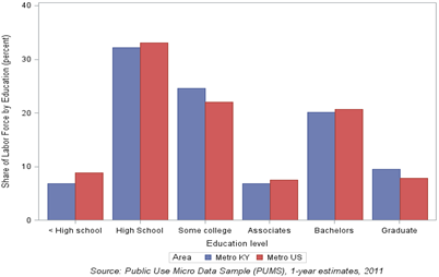 Chart 1: Educational attainment of individuals 18-35 years of age, 2011