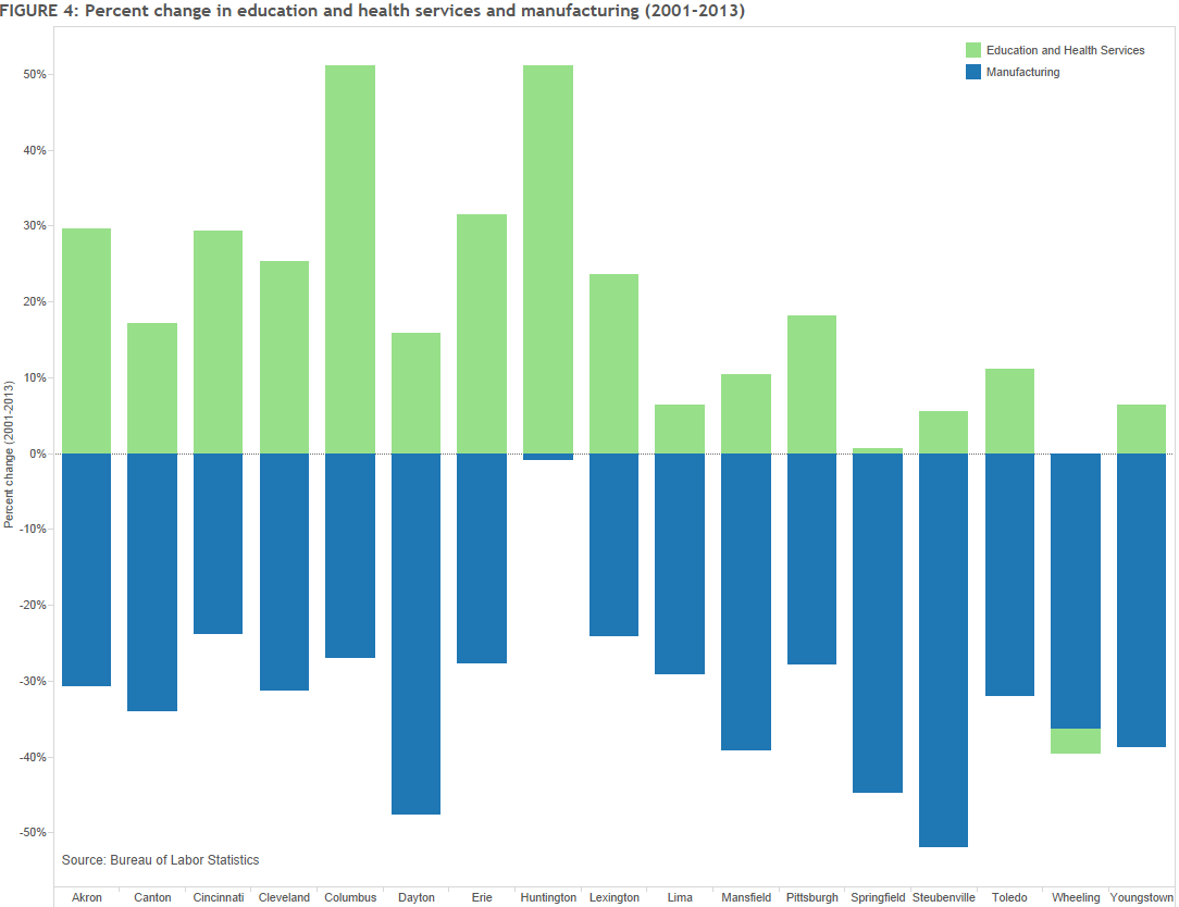 Figure 4: Percent change in education and health services and manufacturing (2001-2013)