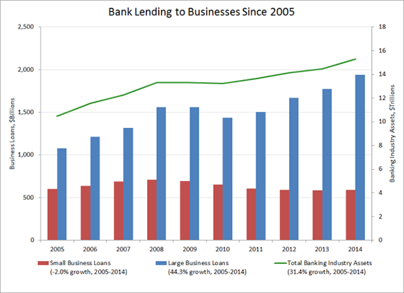 Banking Lending to businesses since 2005