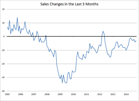 Sales Changes in the Last Three Months
