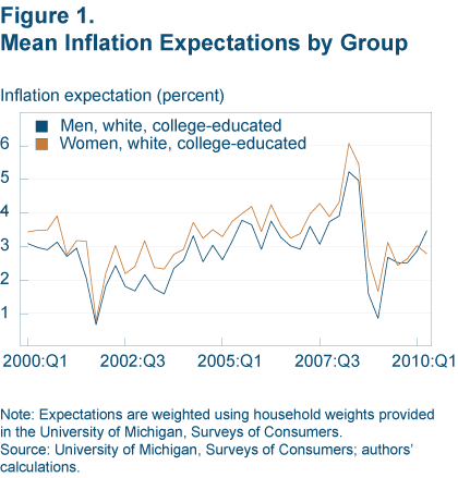Figure 1. Mean Inflation Expectations by Group