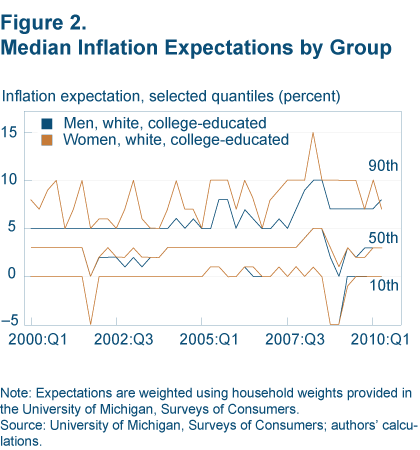 Figure 2. Median Inflation Expectations by Group