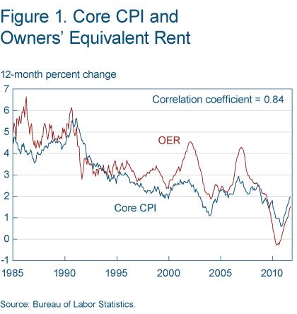 Figure 1 Core CPI and owners' equivalent rent