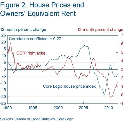 Figure 2 Housing prices and owners' equivalent rent