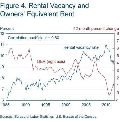 Figure 4 Rental vacancy and owners' equivalent rent