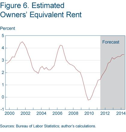 Figure 6 Estimated owners' equivalent rent