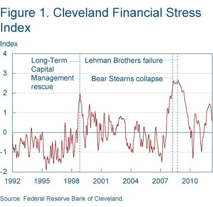 Figure 1 Cleveland Financial Stress Index