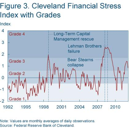 Figure 3 Cleveland Financial Stress index with grades