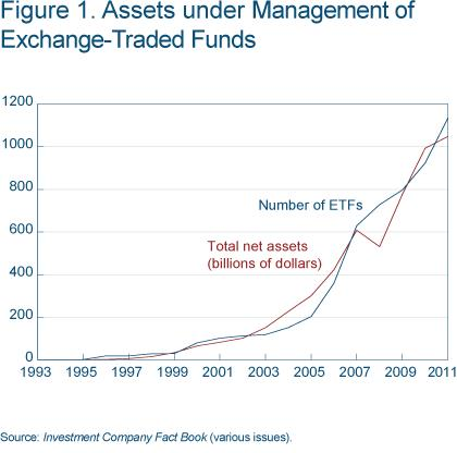 Figure 1 Assets under management of exchange-traded funds
