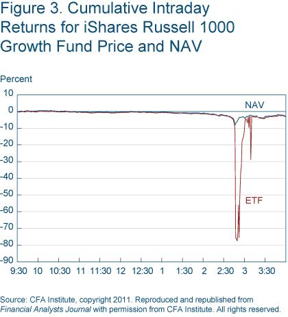 Figure 3 Cumulative intraday returns for ishares Russell 1000 growth fund price and nav
