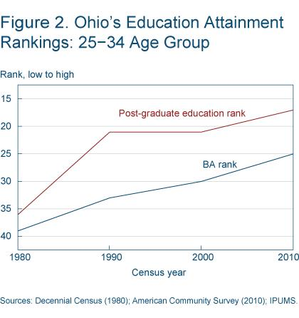 Figure 2 Ohio's education attainment rankings: 25-34 age group