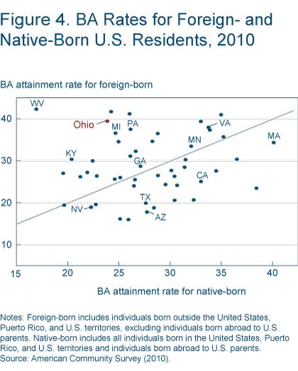 Figure 4 BA rates for foreign and native-born u.s. residents, 2010
