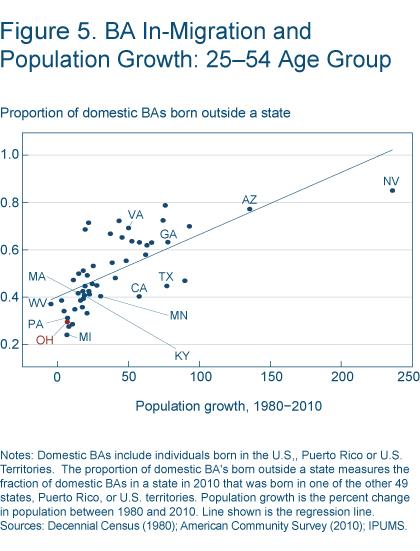 Figure 5 BA in-migration and population growth: 25-54 age group