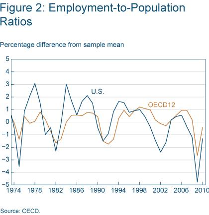 Figure 2 Employment-to-population ratios