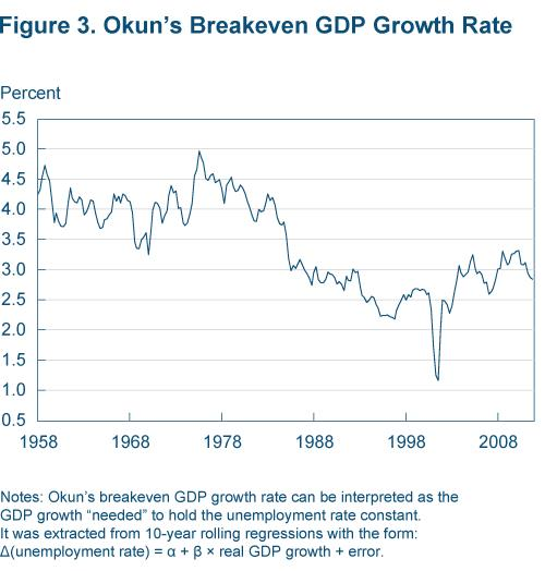 Figure 3 Okun's breakeven GDP growth rate