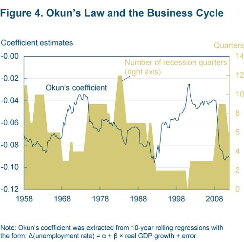 Figure 4 Okun's law and the business cycle