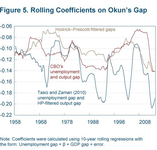 Figure 5 rolling coefficients on Okun's Gap