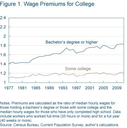 Figure 1 Wage premiums for college