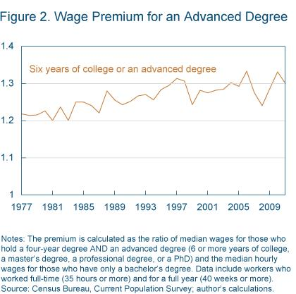 Figure 2 Wage premium for an advanced degree