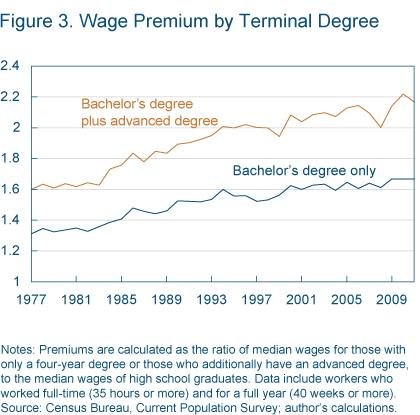 Figure 3 Wage premium by terminal degree