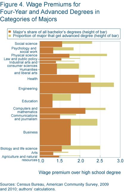 Figure 4 wage premiums for four-year and advanced degrees in categories of major