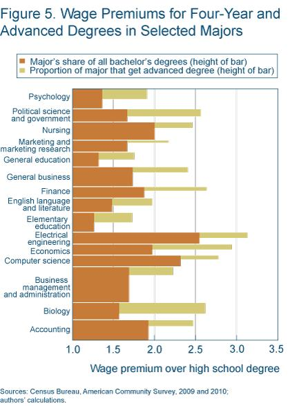 Figure 5 wage premiums for four-year and advanced degrees in selected majors