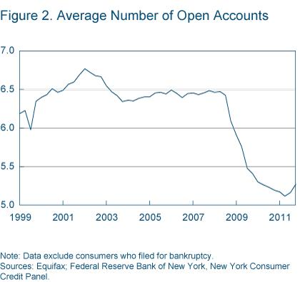 Figure 2 Average number of open accounts