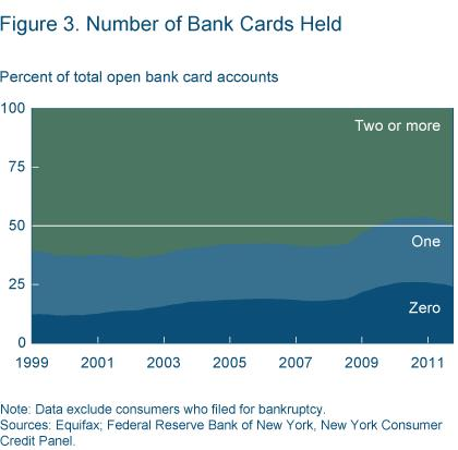 Figure 3 Number of bank cards held
