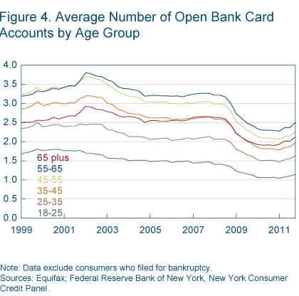 Figure 4 average number of open bank card accounts by age group