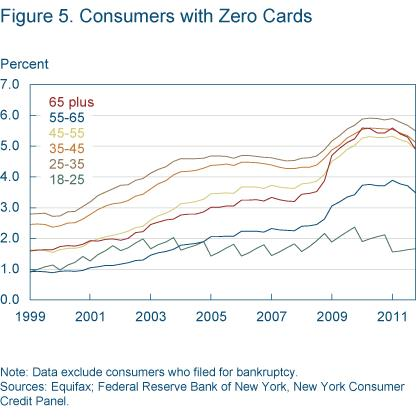 Figure 5 consumers with zero cards
