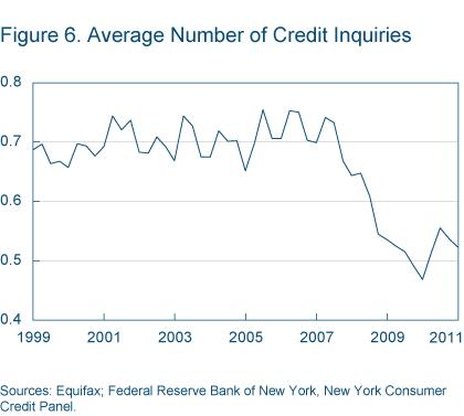 Figure 6 Average number of credit inquiries