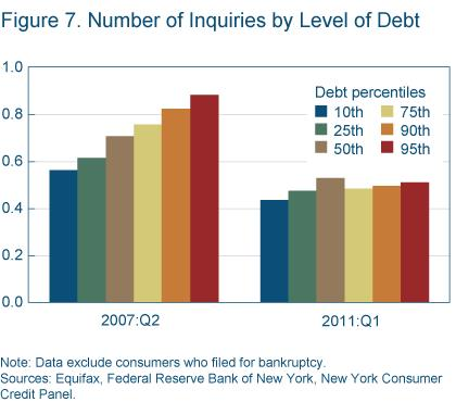 Figure 7 Number of inquiries by level of debt