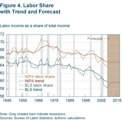 Figure 4 Labor share with trend and forecast