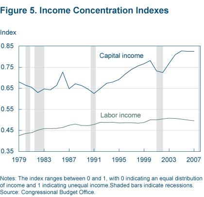 Figure 5 Income concentration indexes
