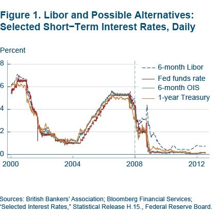 Figure 1 Libor and possible alternatives: selected short-term interest rates, daily
