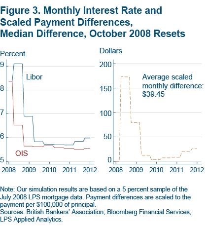 Figure 3 Monthly interest rate and scaled payment differences, median difference, October 2008 resets