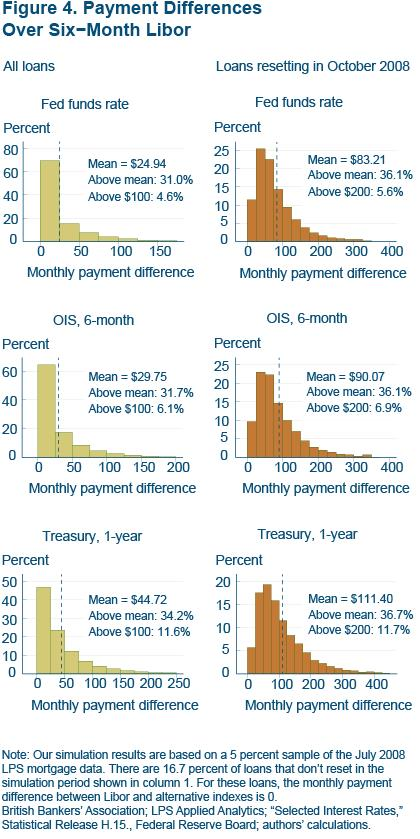 Figure 4 Payment differences over six-month Libor