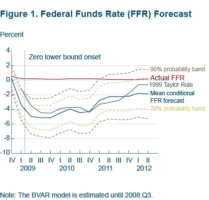 Figure 1 Federal Funds Rate (FFR) forecast