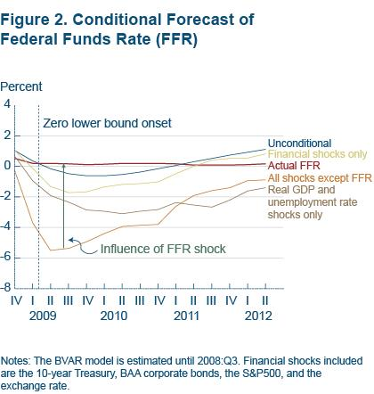 Figure 2 Conditional forecast of Federal Funds Rate (FFR)