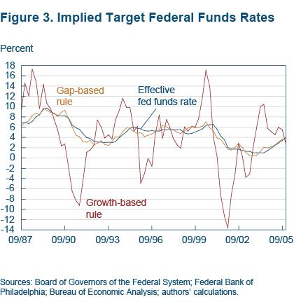 Figure 3 Implied target Federal Funds rates