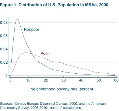Figure 1 distribution of U.S. population in MSAs, 2000