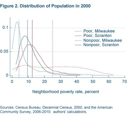 Figure 2 Distribution of population in 2000